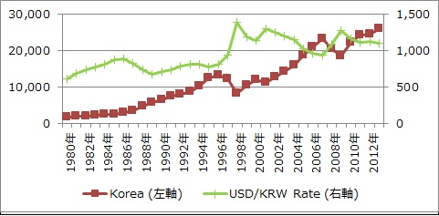05-kor-rate-comparison